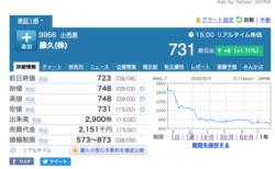 20190809 藤久株価